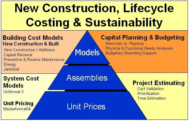 High Performance Building Reference Cost Information