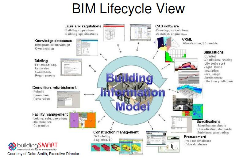 bim for sustainable design We combine twenty years of experience from building software development and building design to develop a unique package answering today's and tomorrow's bim challenges.