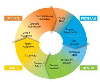 Bim Life Cycle Management Lean Construction Project
