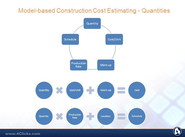 Construction cost estimating art or science lean for Construction cost estimator online