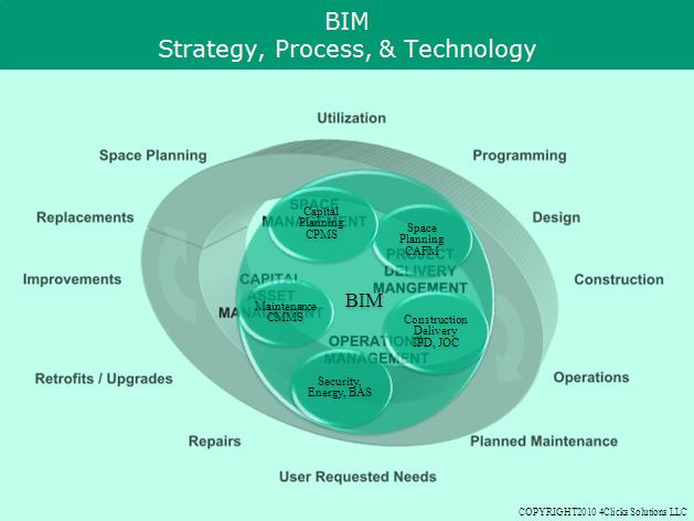 The bim chart bim is a process strategy and technology lean share this ccuart