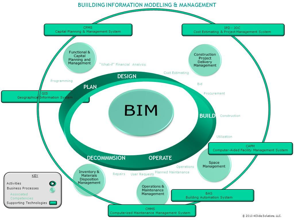 dissertation process established model