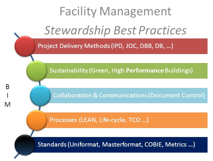 lean project sustainability project management 2018 sustainability lean initiating 84  which compromises are making your agile transformation fragile kiron bondale  agile is a project management methodology that uses short development cycles called sprints to focus on continuous improvement in the development of a product or service.