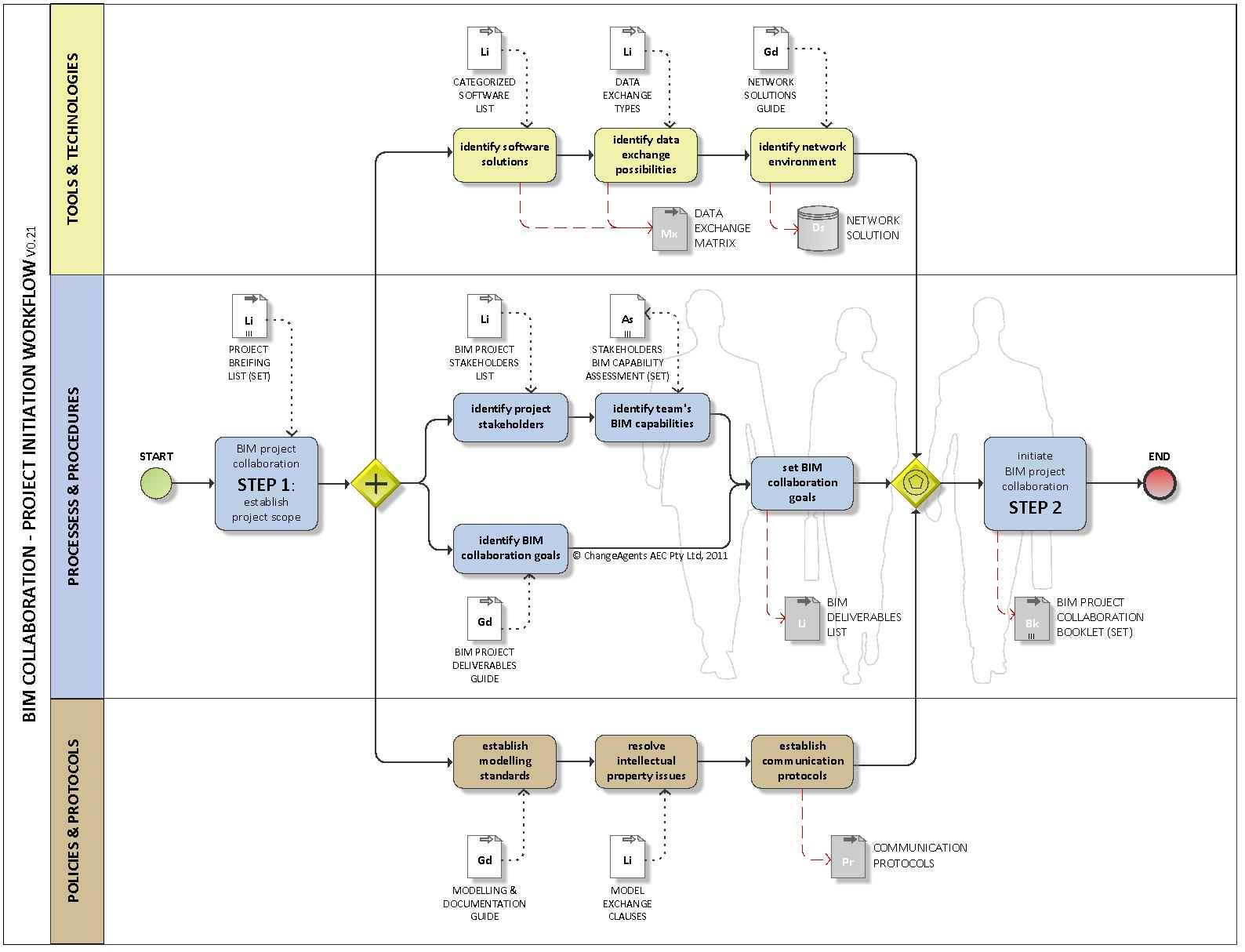 Managing the Contruction Process Estimating Scheduling and – Microsoft Project Construction Schedule Template