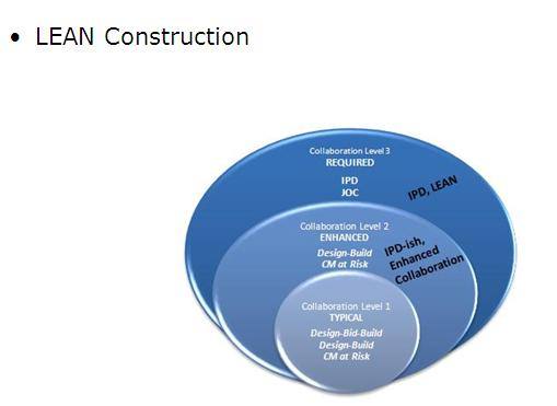 lean construction The lean construction blog is a nonprofit, educational blog with a mission to advance and promote lean construction around the world the blog is a leading resource for last planner, target value delivery, integrated project delivery, choosing by advantages, and takt time.