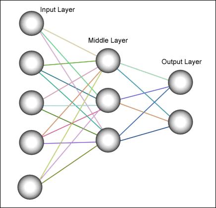 neural networks for BIM | Efficient Construction Project ...