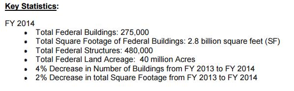 Federal real property porfolio
