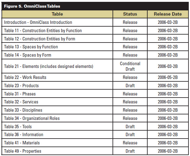 construction project information Construction management sample forms sample forms for the following construction management documents are contained herein: suam appendix d, project.
