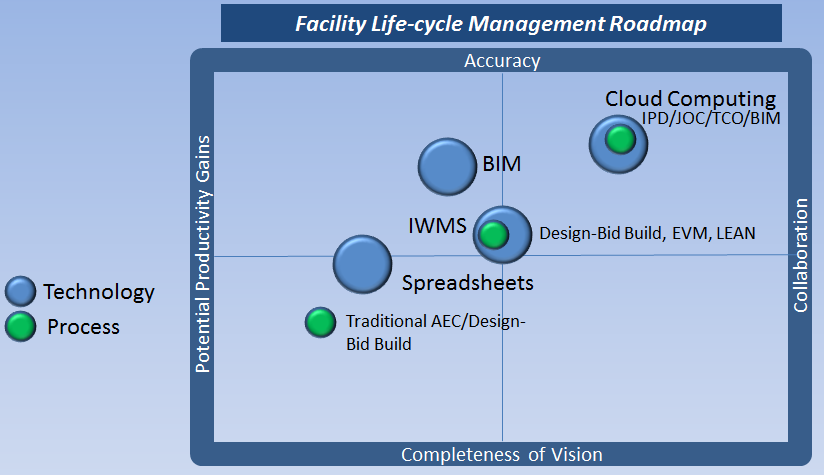 Facility Management Process Technology Roadmap Bim Ipd
