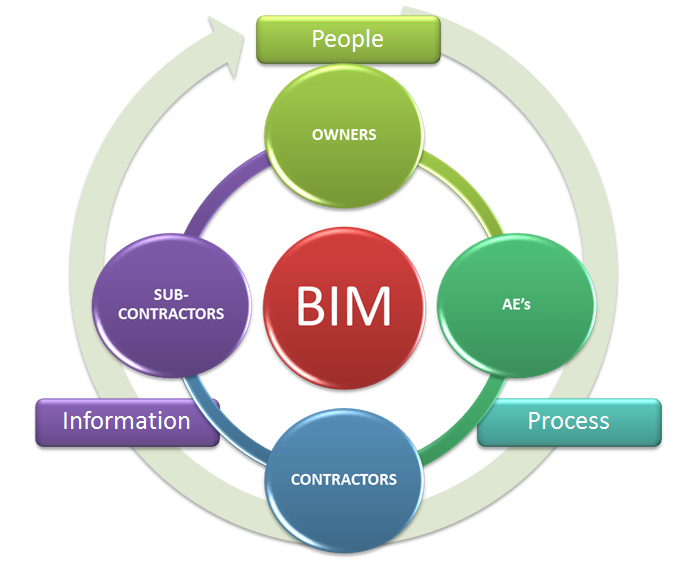 Definition of bim lean construction project delivery methods bim integration of process and technology ccuart Choice Image