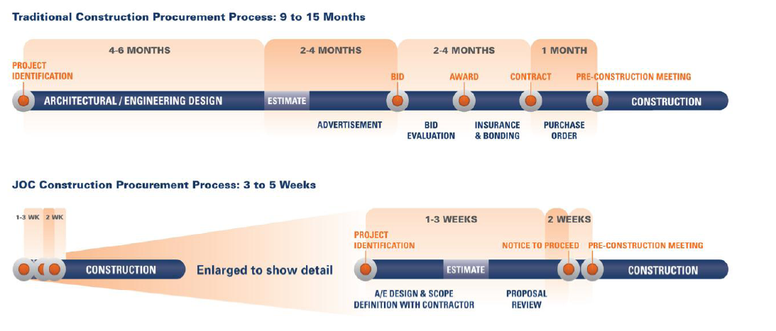 Job order contract job order contracting joc lean for House construction timeline