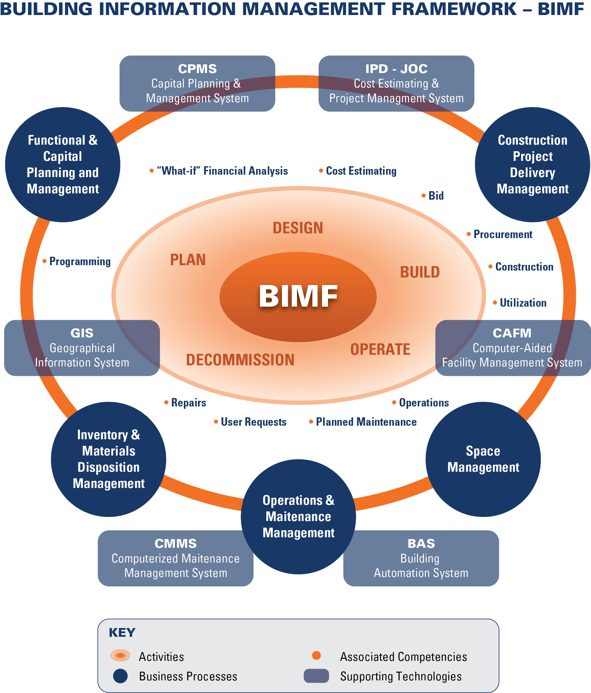 The transportation network business process efficiency lower costs - Bim And The Role Of A Construction Cost Estimator