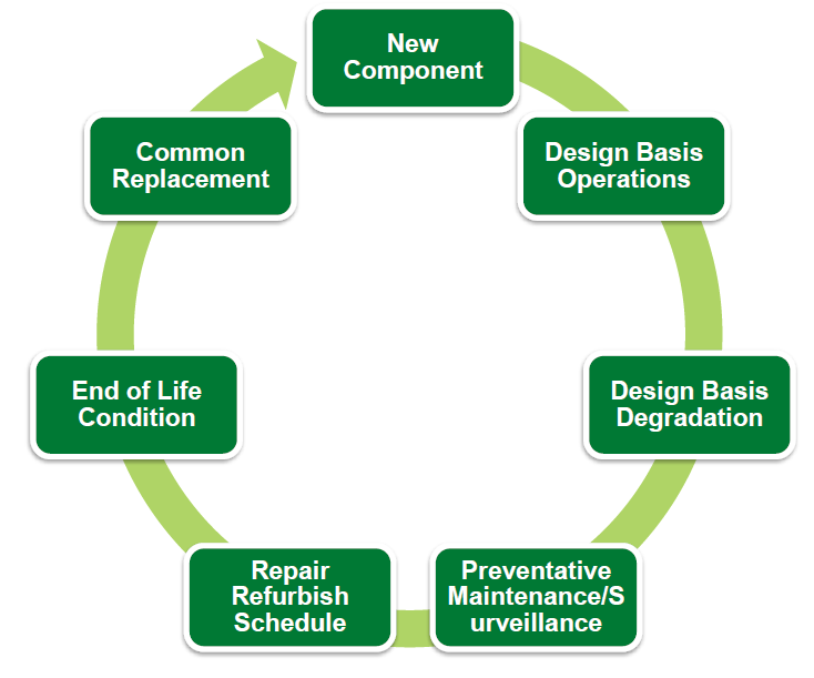 what are the basic phases of the project lifecycle and their purposes A build lifecycle is made up of phases  setting up your project to use the build lifecycle the build lifecycle is simple enough to use, .