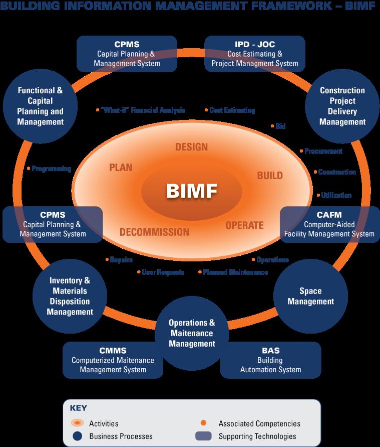 BIM Framework