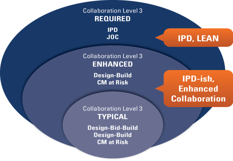 IPD - Integrated Project Delivery and JOC - Job Order Contracting