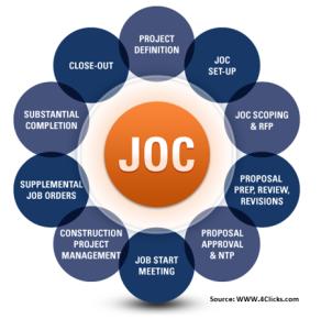 job order contracting software