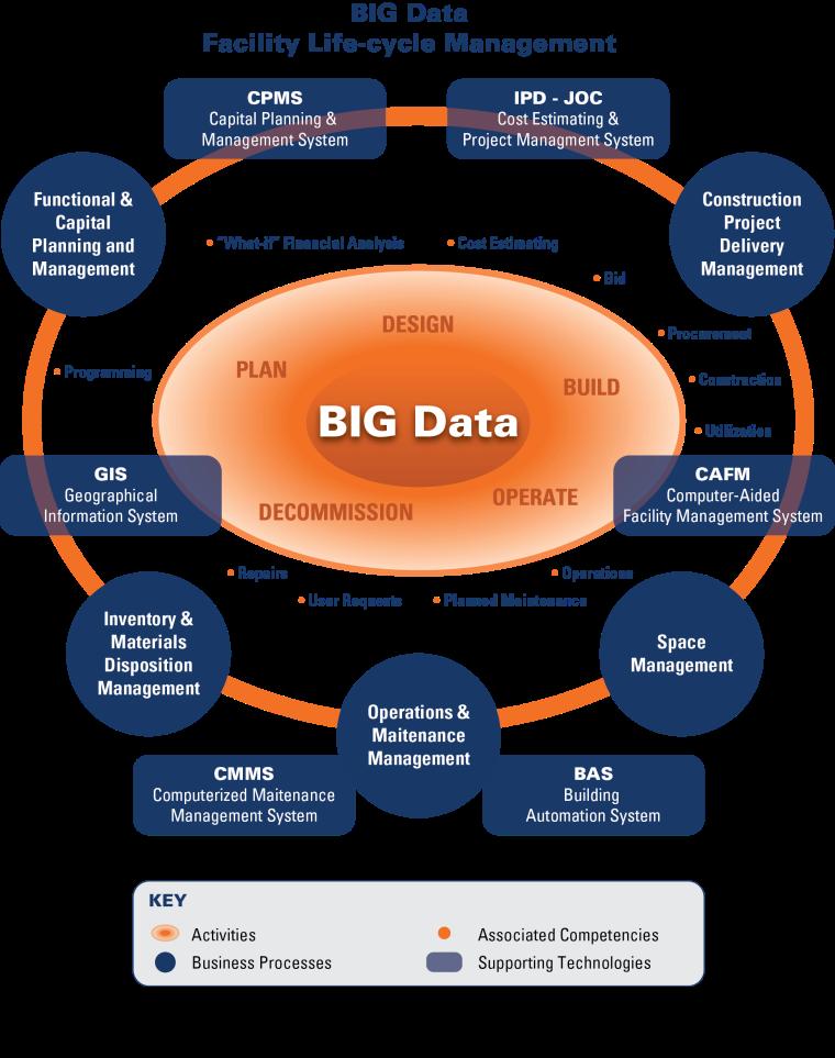 BIG DATA = BIM