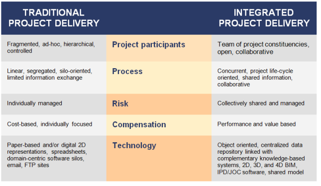 Traditional Project Delivery vs. Integrated Project Delivery