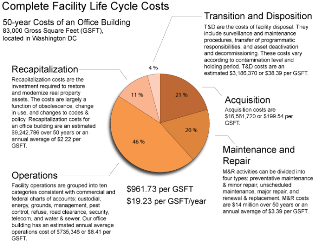 Facility Lifecycle Costs
