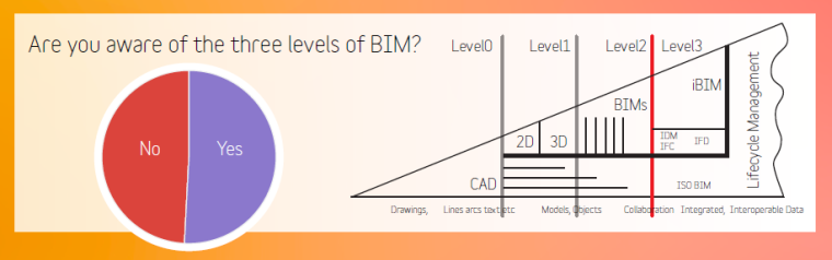 BIM Life-cycle Managment of the Built Environment Supported by Digital Technology