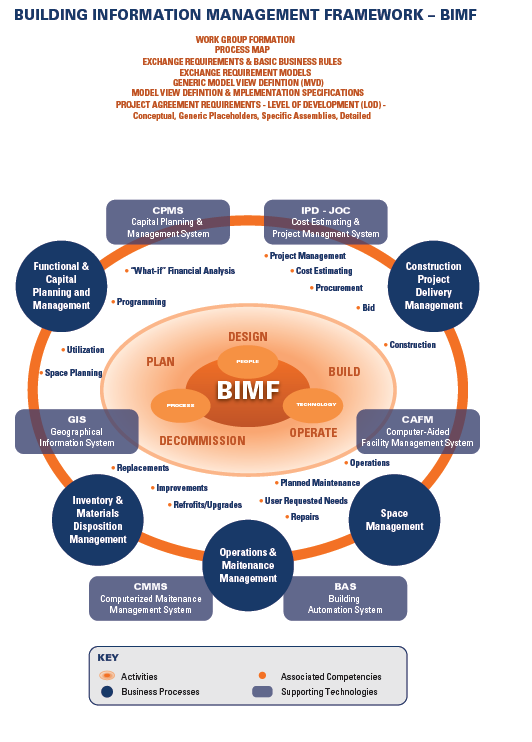 BIMF - Building Information Management Framework