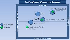 BIM Technology and Process Road Map