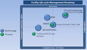 BIM Technology and Process Road Map
