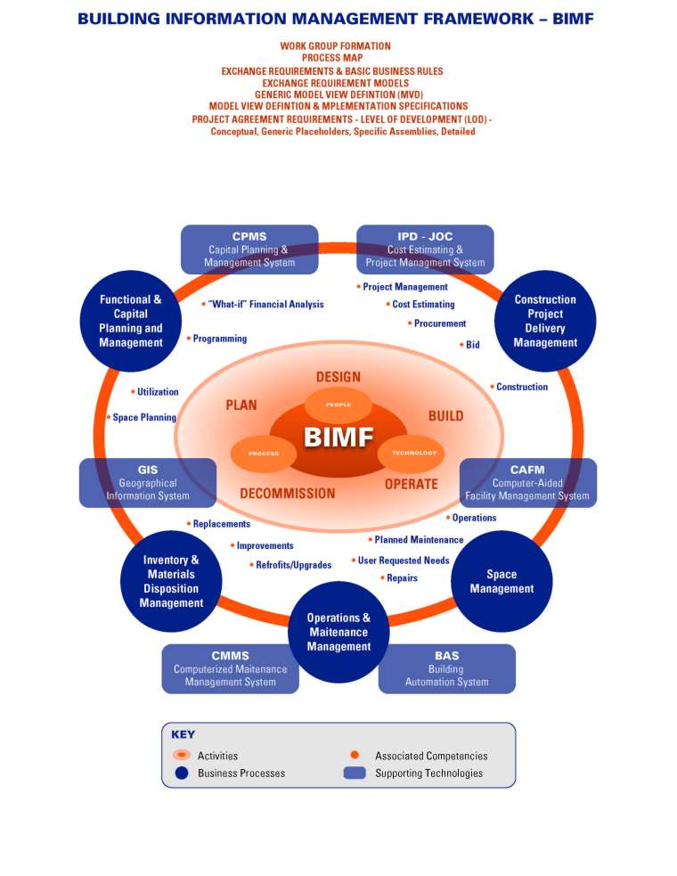 BIM - Life-cycle Management Perspective (2)