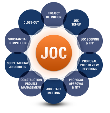 JOC Process