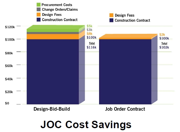 JOC Cost Savings