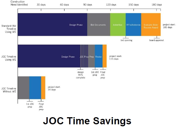 JOC Time Savings