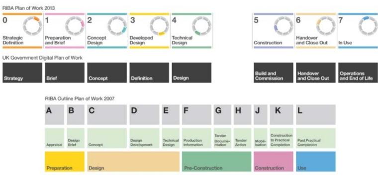 RIBA LOD Work Plan 2013