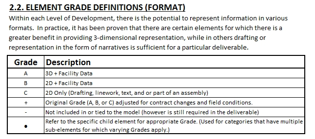 USACE LOD - Element Grade