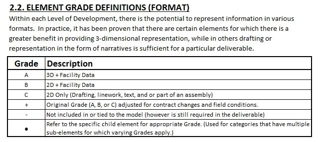 USACE LOD - Element Grade