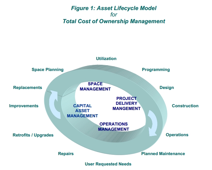 integrated project delivery process ipd management Schinnerer's risk management resources have been prepared solely for the   integrated project delivery (ipd) is an industry-changing process that offers.