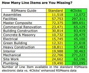 Cost data difference-RSMeans-Line-Items