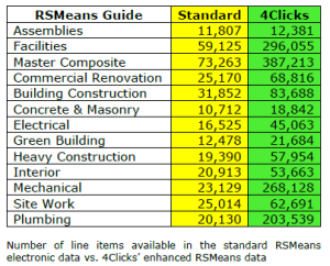 Use the Best Representation of RSMeans Cost Data Available
