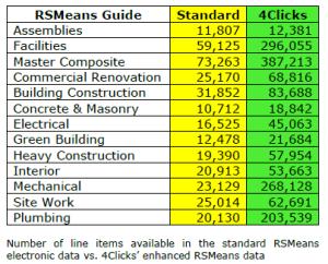 RSMeans Line Counts