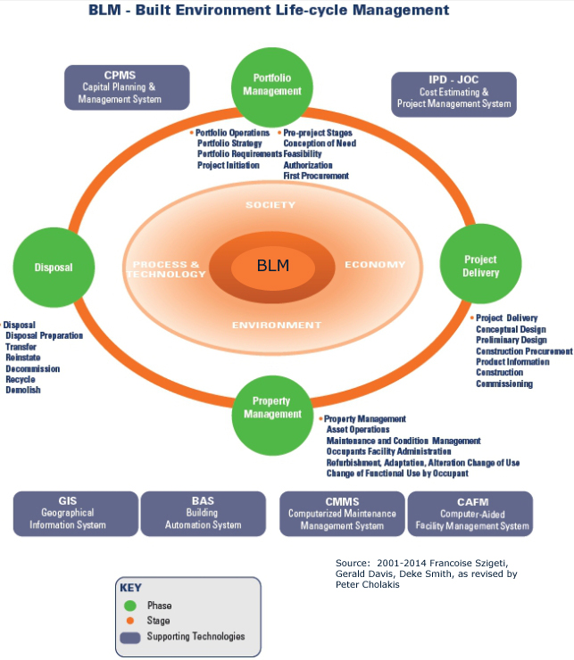 Built Environment Life-cycle Management