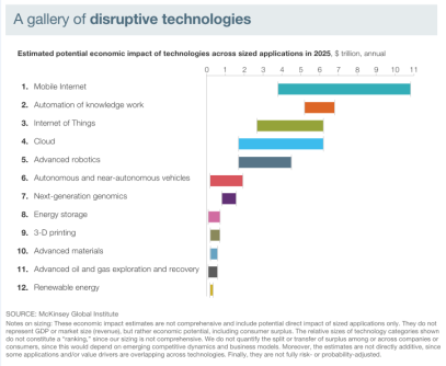AEC Disruptive Technology 2015