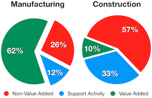 Value added - Construction vs. Manufacturing