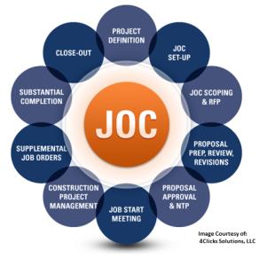 Job Order Contracting - LEAN Construction