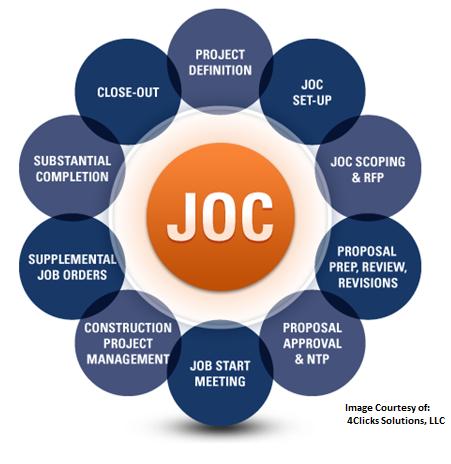 job order contracting