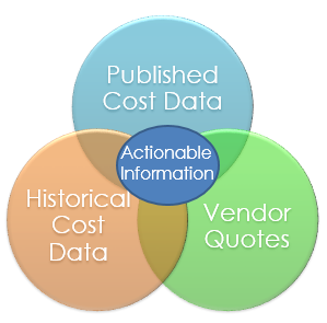 standardized cost data