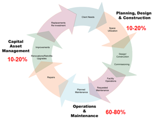 examining life cycle costing construction essay Standardized method of life cycle costing for construction procurement, a supplement to bs iso 15686-5 buildings & constructed assets - service life planning - part 5: life cycle costing, 978--580-62662-3 (2008.