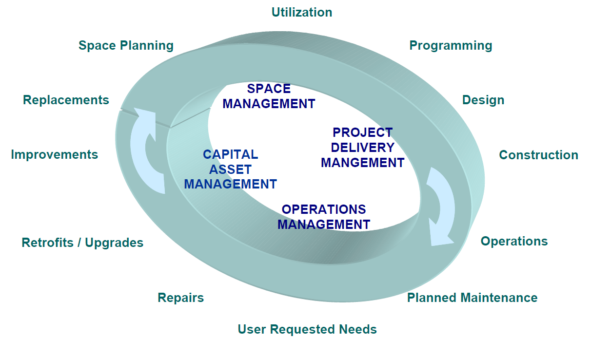 process management methods for construction performance Performance measurement for projects and project management tweet  how to cite this article: salapatas, j n (1985) performance measurement for projects and project management project management journal, 16  it then examines the process of measuring project management performance, defining project management's three fundamental.