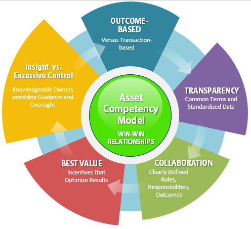 Asset Comptency Model