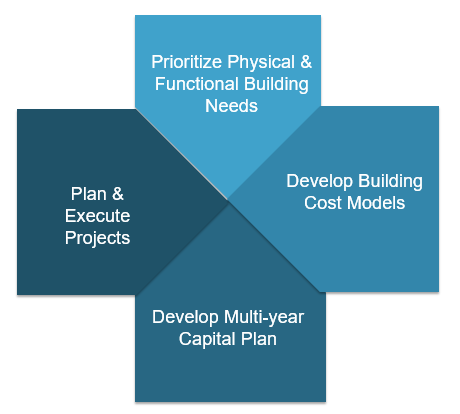 asset life-cycle model for buildings and infrasructure