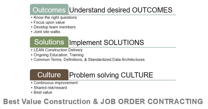 best value job order contracting