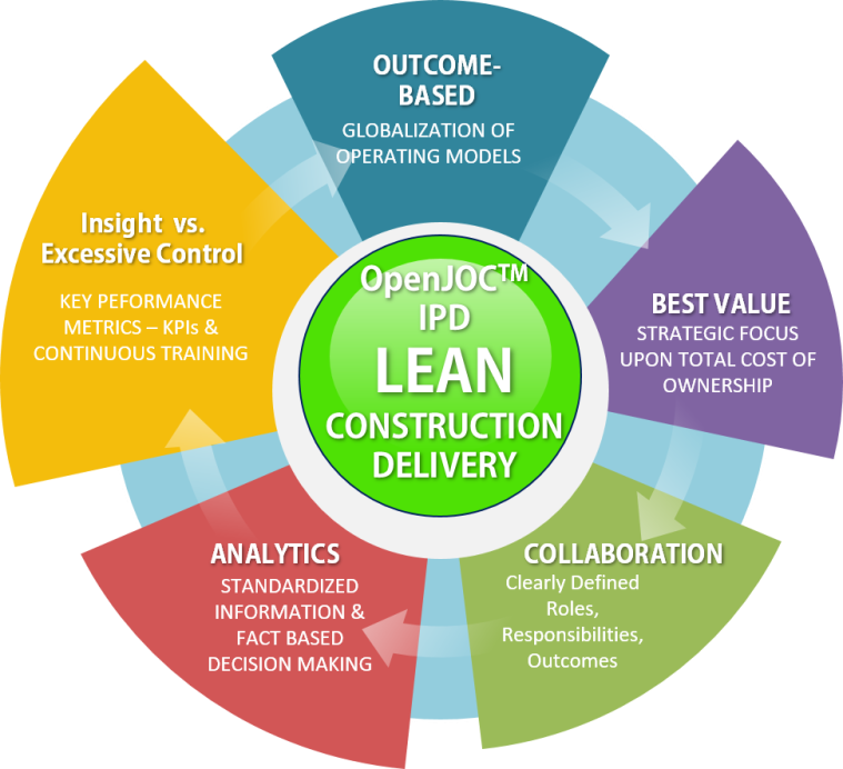 top 10 lean construction delivery basics